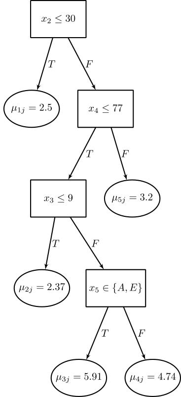 single-tree