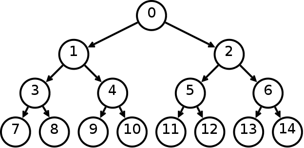complete_binary_tree
